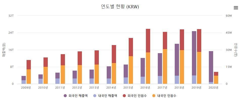 '코로나 직격탄' 면세점 작년 매출 15.5조원…38% 급감