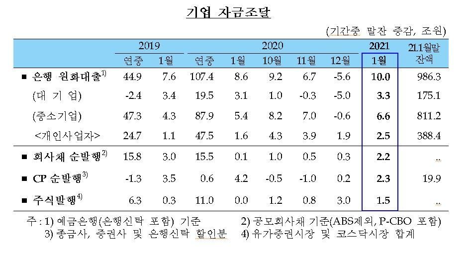 멈추지 않는 가계대출…1월 7.6조↑, 1월 기준 2004년 이후 최대
