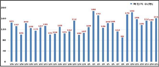 서울 161명 신규 확진…확진율 0.9%로 상승(종합)