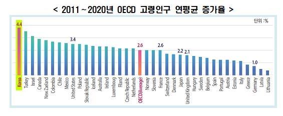 """한경연 """"한국 고령화 가장 빠른데 노인빈곤율은 이미 OECD 1위"""""""