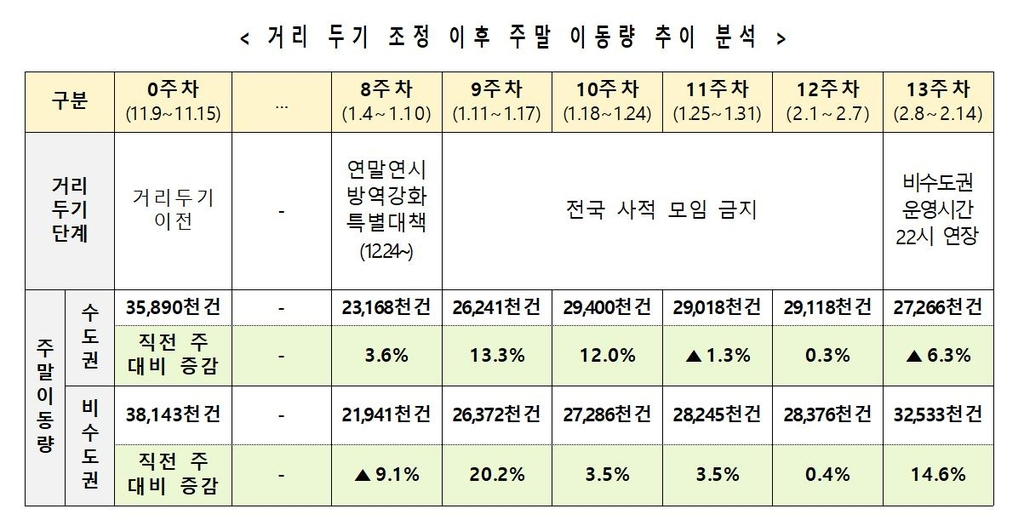 """비수도권 설 연휴 주말 이동량 14.6% 증가…""""확산 위험 상존"""""""