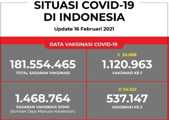 인도네시아, 공무원 등 2단계 백신접종 시작…상인도 포함