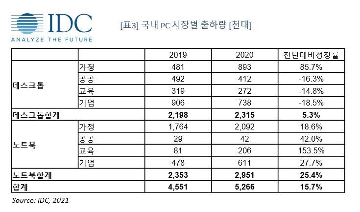 """온라인수업에 PC수요 증가…""""작년 국내 PC시장 500만대 돌파"""""""
