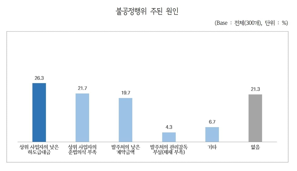 """경기도 화학산업 업체 10곳 1곳 """"하도급 불공정거래 경험"""""""