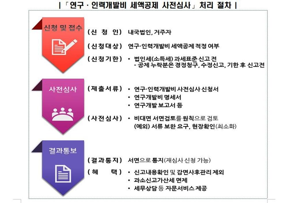 국세청, R&D 세액공제 사전심사 전담팀 운영