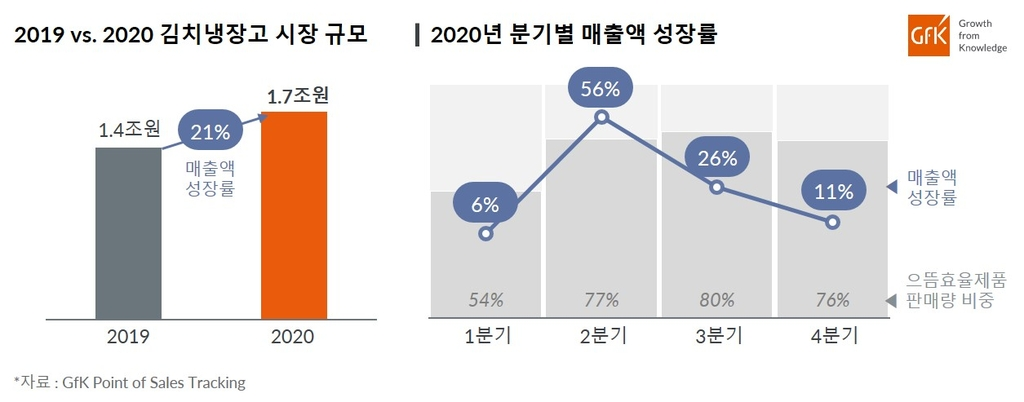 코로나19 덕에 작년 김치냉장고 전년 대비 21% 성장