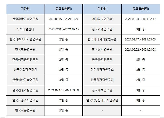 NST, 출연연 박사후연구원 지원사업 참가자모집