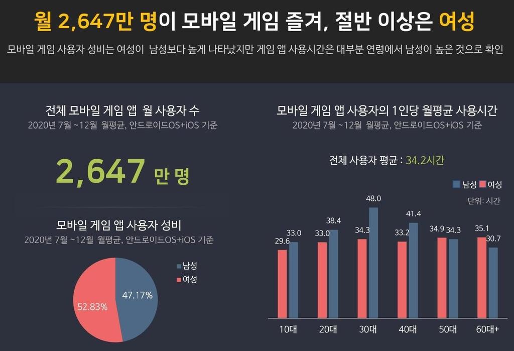 """""""작년 국내 모바일 게임 시장 규모 5조원 돌파…24%↑"""""""