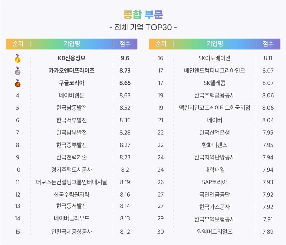 잡플래닛 '2021 주목할 기업 30곳' 선정…1위는 KB신용정보