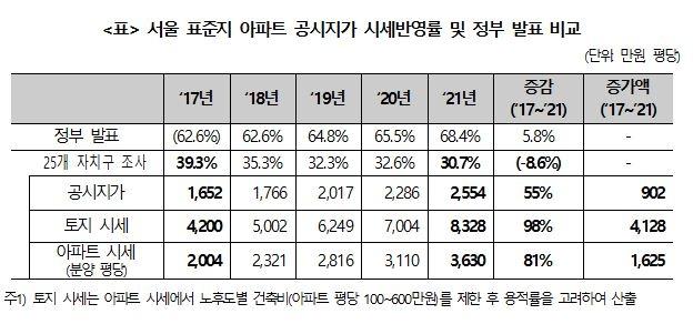 """경실련 """"공시지가 현실화율 실제와 괴리…정부 통계 왜곡"""""""