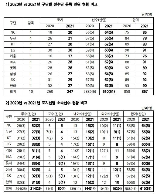 2021년 프로야구 등록 선수 610명…투수가 314명으로 51.5%