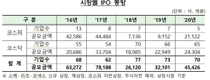 작년 IPO 규모 4.5조…공모주 열풍에 평균 경쟁률 956대 1