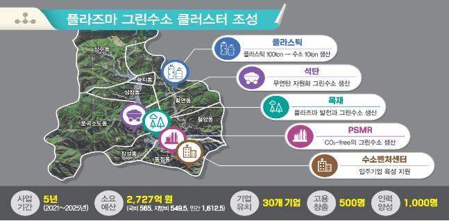 """강원도 """"2040년까지 탄소배출 '0'""""…10년 조기 달성할지 주목"""