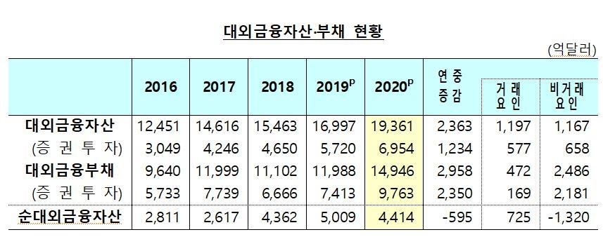 """지난해 단기외채비율 2.6%p↑…한은 """"안정적 수준"""""""