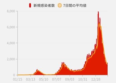 일본 코로나 신규 확진 13일째 2천명선 밑돌아