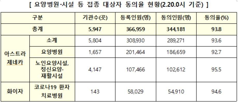 요양병원·시설 입소-종사자 93.8%, AZ-화이자 백신 접종 동의(종합)