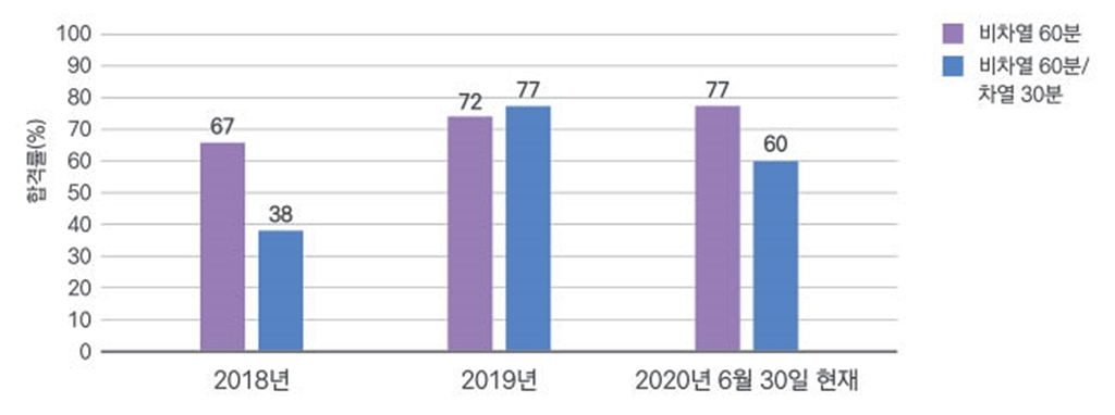 """""""불길 못 막는 방화문·현관문…일부 업체, 절반이 불합격"""""""