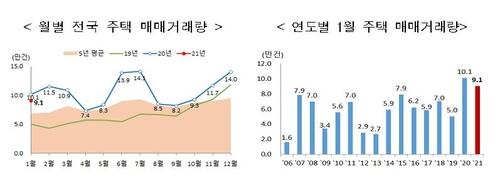 1월 전국 주택 거래량, 전달보다 35% 감소…서울은 24%↓