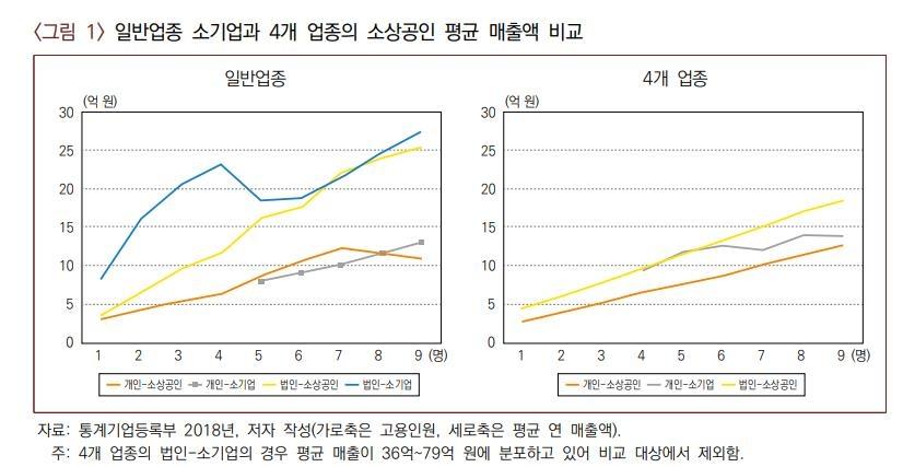 """""""재난지원금, 5∼9인 개인사업체·법인소상공인도 지급해야"""""""