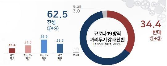 """""""거리두기 강화…찬성 62.5%, 반대 34.4%""""[리얼미터]"""