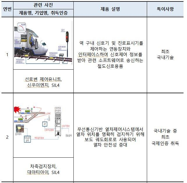 국토부 철도용품 국제인증 지원 결실…지난해 6건 인증 취득