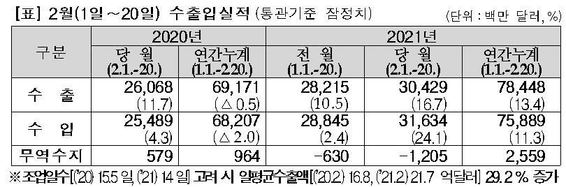 [2보] 2월 1∼20일 수출 16.7%↑…일평균 29.2%↑