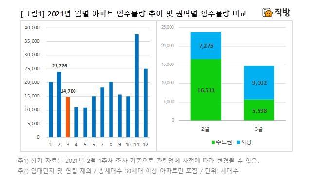 다음달 전국 아파트 1만5천가구 입주…2월보다 38% 감소