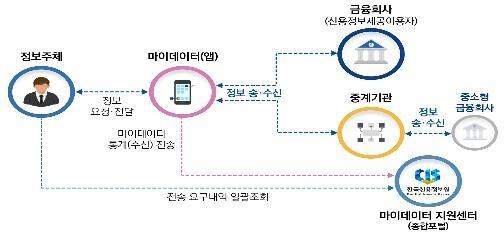 '손안의 금융비서' 마이데이터 8월 서비스…지원센터 설치