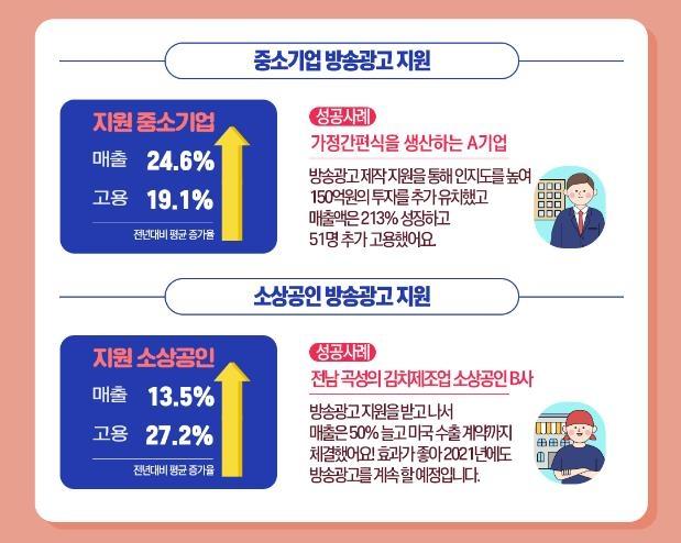 """방통위 """"작년 방송광고 지원 중소기업 매출 24.6% 상승"""""""