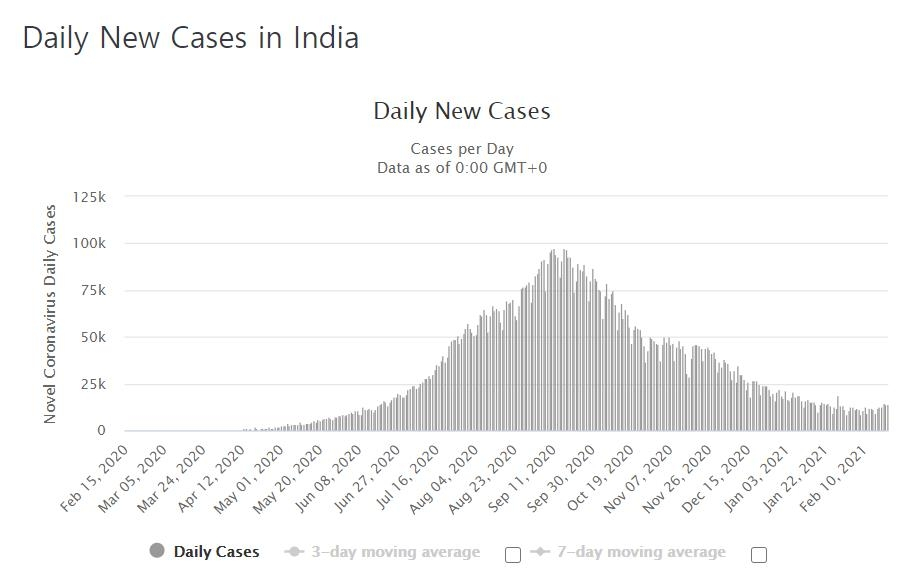 """인도 정부 """"3월 1일부터 50대 이상 일반인으로 접종 확대"""""""