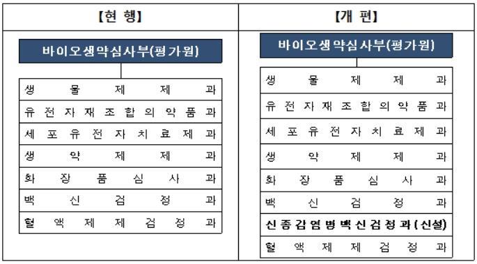 '코로나19 신속접종 차질없도록'…신종감염병 백신검정과 신설