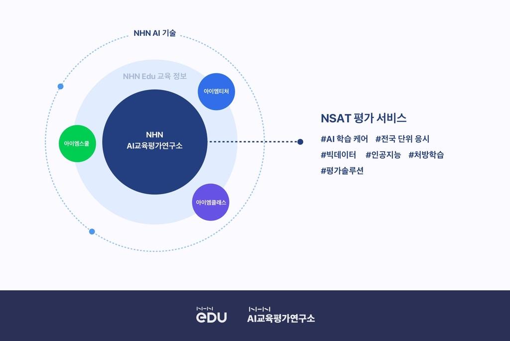 NHN 에듀, 인공지능 학습 케어 서비스 'NSAT' 출시