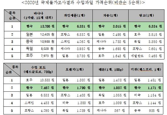 """한국만 오면 몸값 상승?…""""수입 과일, 세계서 가장 비싸"""""""