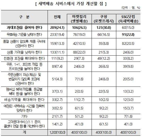 """소비자원 """"새벽배송 만족도 쿠팡·SSG닷컴·마켓컬리 순"""""""