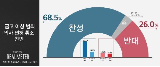 """""""중범죄 의사면허 취소법…찬성 68.5% 반대 26.0%"""""""