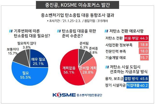 """""""중소벤처 81% 탄소중립 대응 공감…준비는 15% 그쳐"""""""