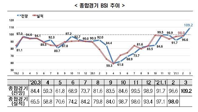 """회복흐름 탄 기업체감경기…한경연 """"BSI 34개월만에 100선 넘어"""""""