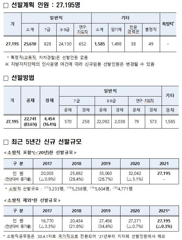 올해 지방공무원 2만7천195명 채용…코로나19 관련 직렬 13%↑