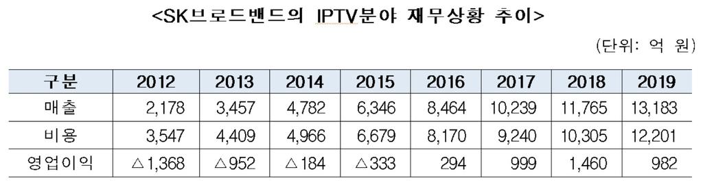 공정위, 'SK텔레콤의 SK브로드밴드 부당지원' 과징금 64억