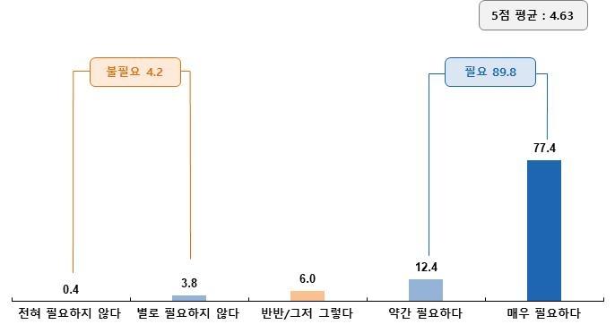 """""""목사 10명 중 9명, 남북통일 필요"""""""