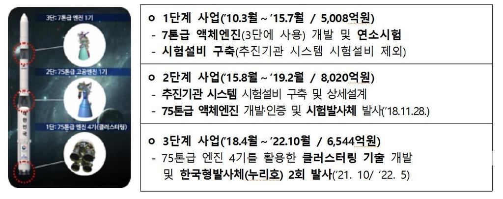 """한국형발사체 '누리호' 1단부 2차 연소시험…""""101초 가동 성공"""""""