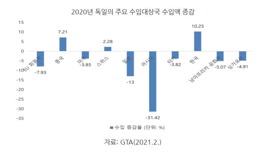 지난해 수입 줄인 독일…한국산은 10%이상 늘렸다