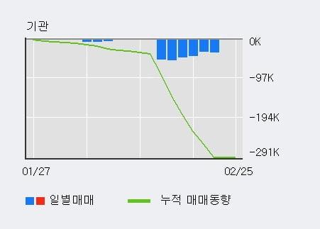 '동일제강' 52주 신고가 경신, 주가 상승세, 단기 이평선 역배열 구간