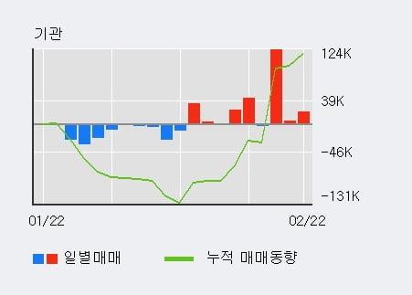 '신세계' 52주 신고가 경신, 기관 3일 연속 순매수(14.8만주)