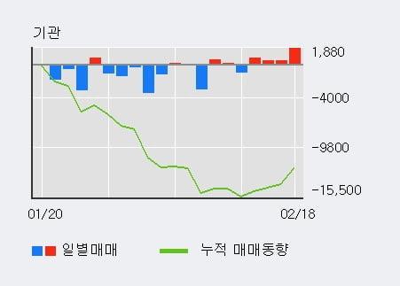 '동원산업' 52주 신고가 경신, 기관 4일 연속 순매수(3,354주)