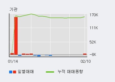 '한국전자홀딩스' 52주 신고가 경신, 기관 3일 연속 순매수(4,500주)