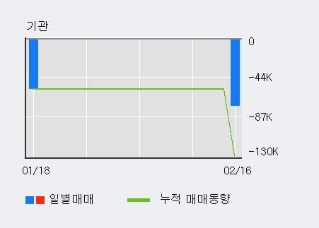'서울전자통신' 52주 신고가 경신, 단기·중기 이평선 정배열로 상승세