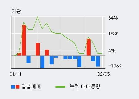 'SM Life Design' 52주 신고가 경신, 단기·중기 이평선 정배열로 상승세