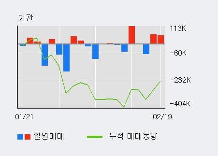 '한국금융지주' 52주 신고가 경신, 단기·중기 이평선 정배열로 상승세