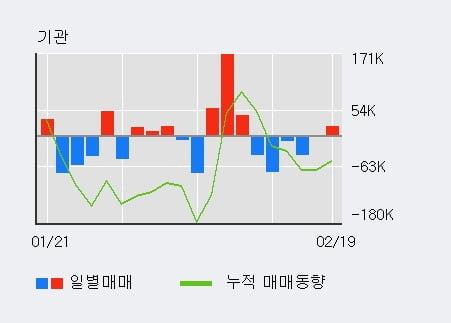 '한국타이어앤테크놀로지' 52주 신고가 경신, 단기·중기 이평선 정배열로 상승세